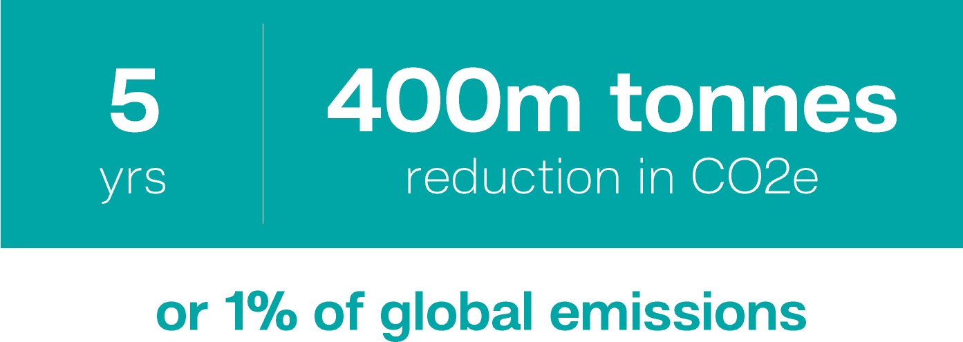 our mission is to reduce global emissions by 1 percent over 5 years